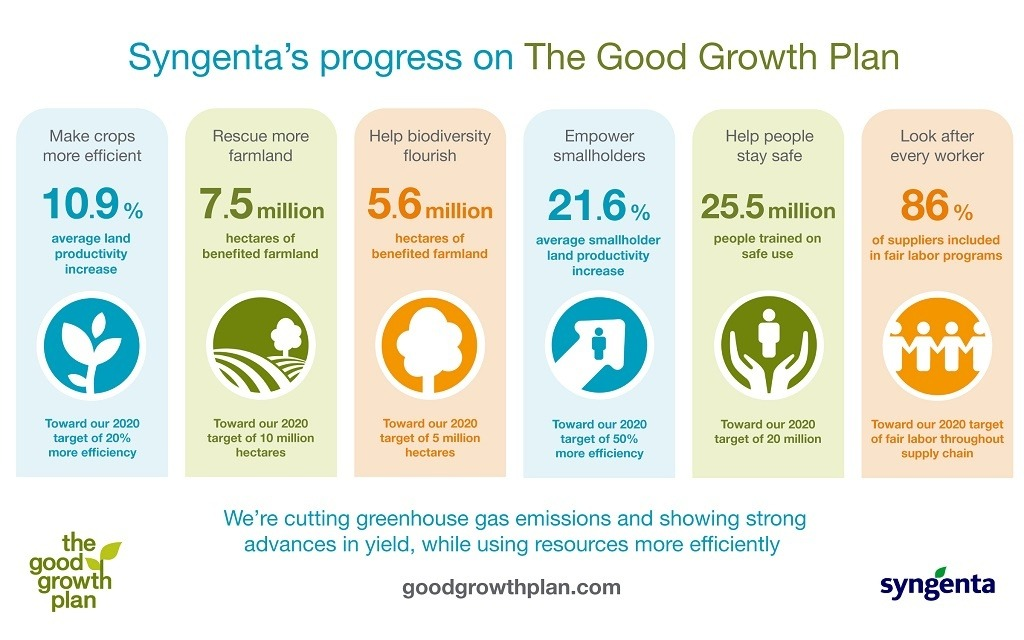 Good Growth Plan Progress 2017 Syngenta